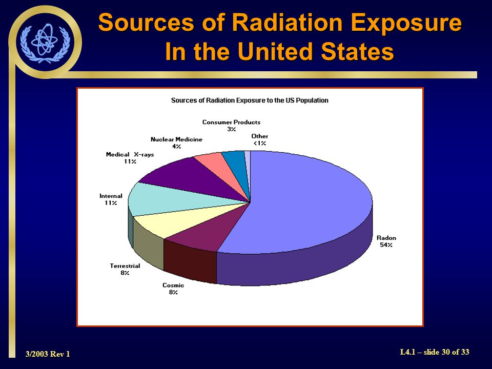 3/2003 Rev 1 I.4.1 – slide 30 of 33 Sources of Radiation Exposure In the United States