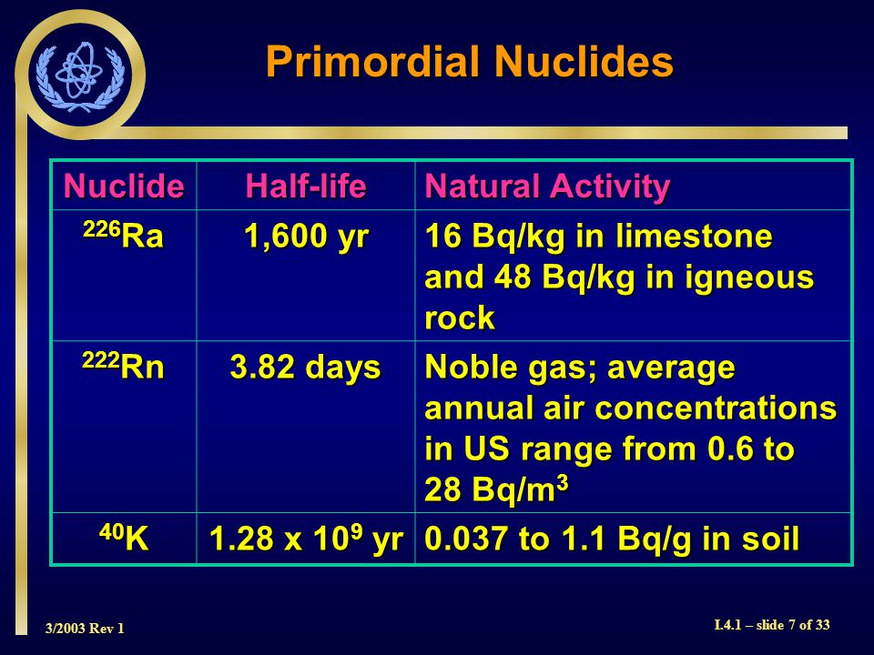 3/2003 Rev 1 I.4.1 – slide 7 of 33 NuclideHalf-life Natural Activity 226 Ra 1,600 yr 16 Bq/kg in limestone and 48 Bq/kg in igneous rock 222 Rn 3.82 days Noble gas; average annual air concentrations in US range from 0.6 to 28 Bq/m 3 40 K 1.28 x 10 9 yr 0.037 to 1.1 Bq/g in soil Primordial Nuclides