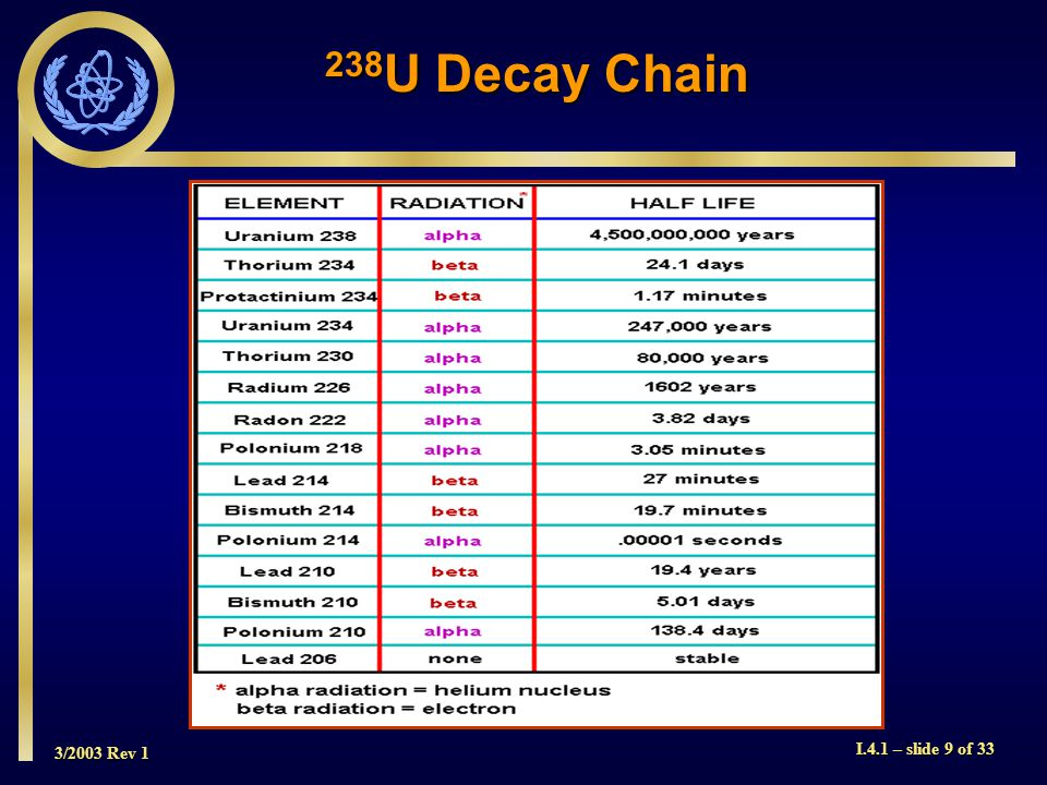 3/2003 Rev 1 I.4.1 – slide 9 of 33 238 U Decay Chain