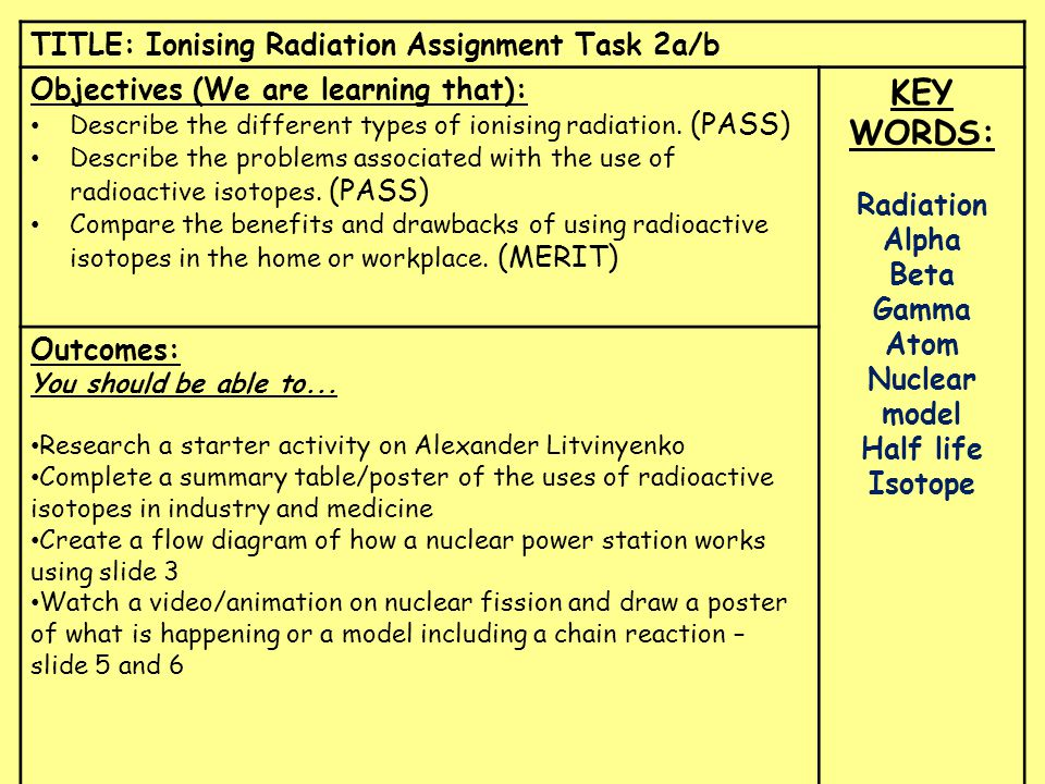TITLE: Ionising Radiation Assignment Task 2a/b Objectives (We are learning that): Describe the different types of ionising radiation.