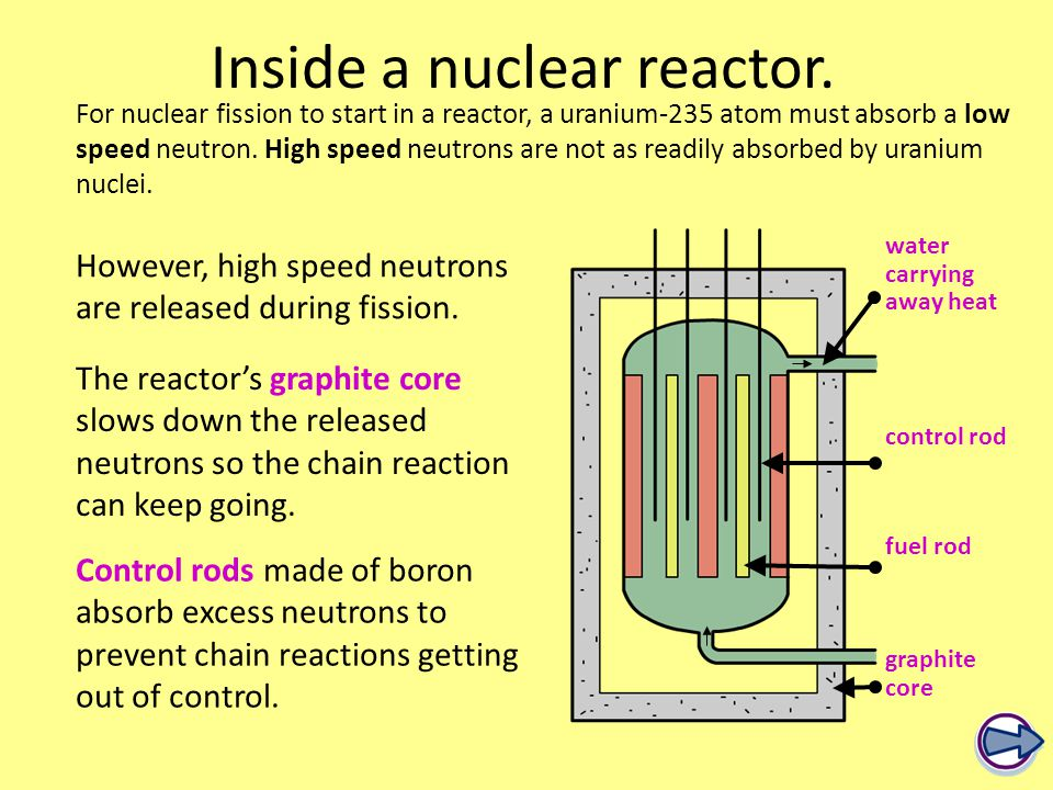 For nuclear fission to start in a reactor, a uranium-235 atom must absorb a low speed neutron.