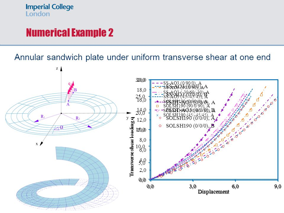 Annular sandwich plate under uniform transverse shear at one end Numerical Example 2 α