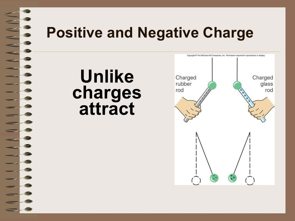 Positive and Negative Charge Unlike charges attract