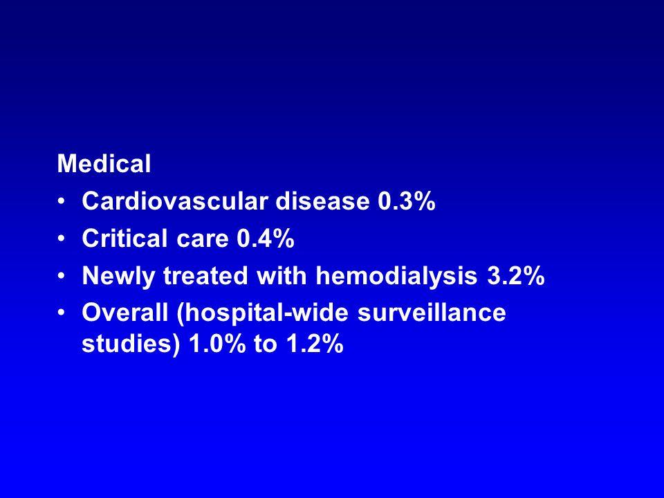 Cardiac surgery UFH postoperatively 1.0% to 2.4% Cardiac transplantation 11% Orthopedic surgery UFH postoperatively 4.8% LMWH postoperatively 0.6%