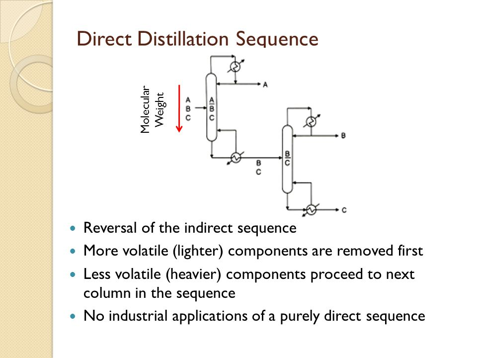 Direct Distillation Sequence Molecular Weight Reversal of the indirect sequence More volatile (lighter) components are removed first Less volatile (heavier) components proceed to next column in the sequence No industrial applications of a purely direct sequence
