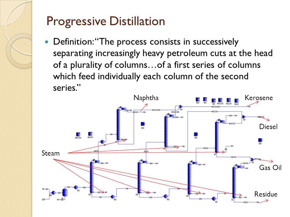 """Progressive Distillation Definition: """"The process consists in successively separating increasingly heavy petroleum cuts at the head of a plurality of"""