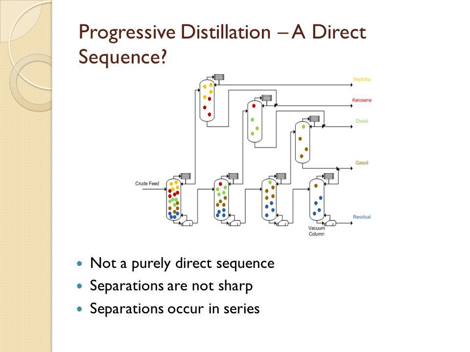 Progressive Distillation – A Direct Sequence.