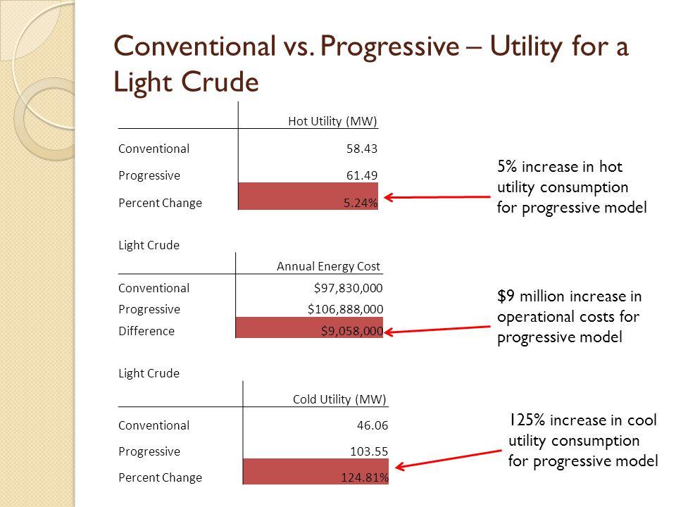 Conventional vs. Progressive – Utility for a Light Crude Hot Utility (MW) Conventional58.43 Progressive61.49 Percent Change5.24% Light Crude Annual En