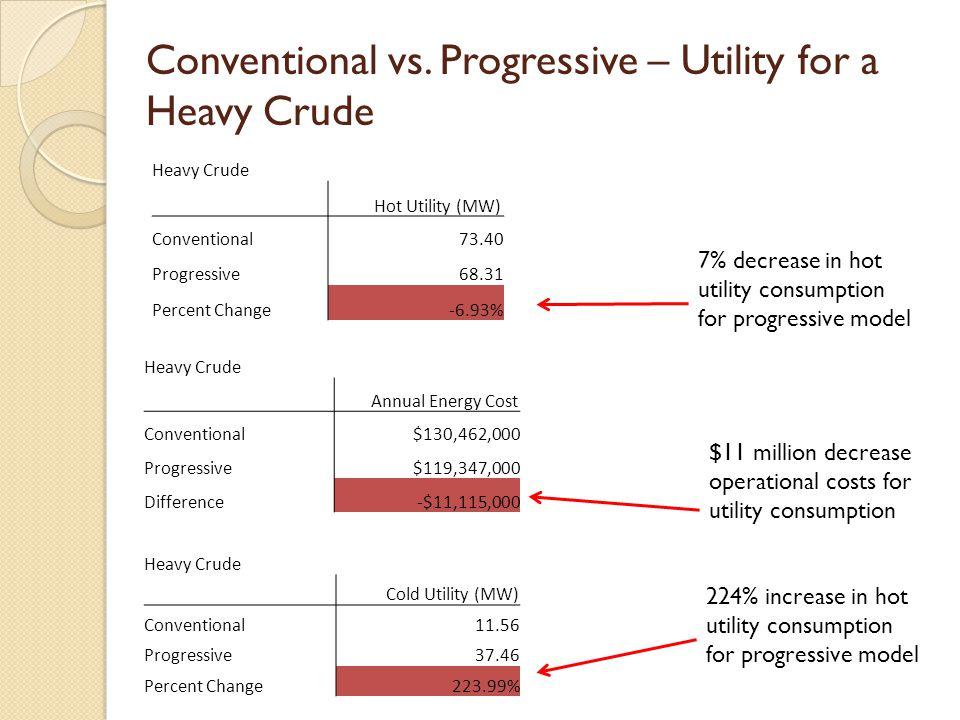 Conventional vs. Progressive – Utility for a Heavy Crude Heavy Crude Hot Utility (MW) Conventional73.40 Progressive68.31 Percent Change-6.93% Heavy Cr