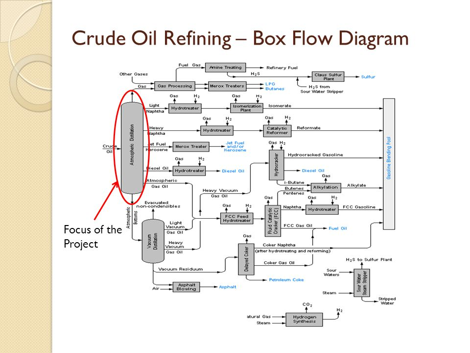 Crude Oil Refining – Box Flow Diagram Focus of the Project