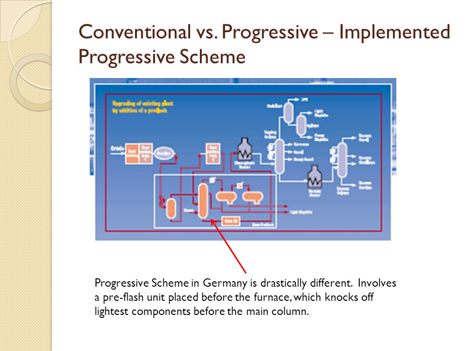 Conventional vs. Progressive – Implemented Progressive Scheme Progressive Scheme in Germany is drastically different. Involves a pre-flash unit placed