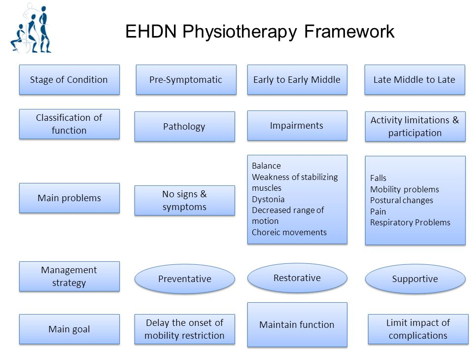 EHDN Physiotherapy Framework Stage of Condition Classification of function Main problems Main goal Management strategy Pre-Symptomatic Pathology No si