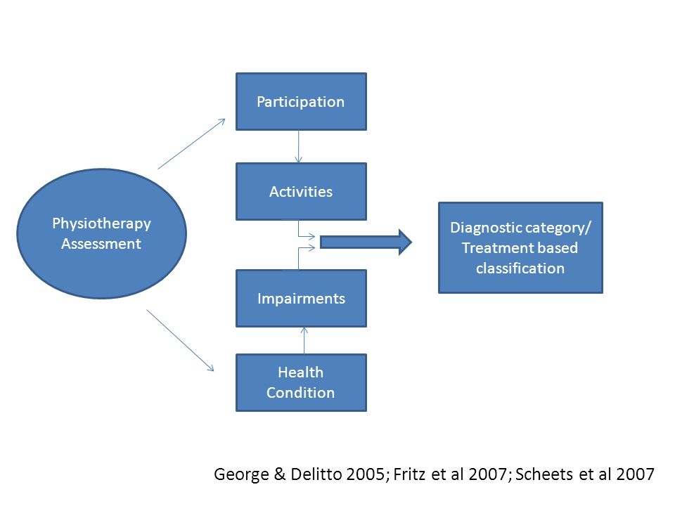 Participation Activities Impairments Health Condition Physiotherapy Assessment Diagnostic category/ Treatment based classification George & Delitto 20