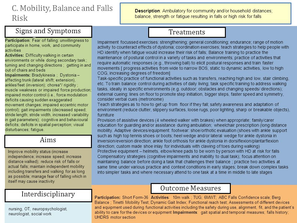 C. Mobility, Balance and Falls Risk Description: Ambulatory for community and/or household distances; balance, strength or fatigue resulting in falls