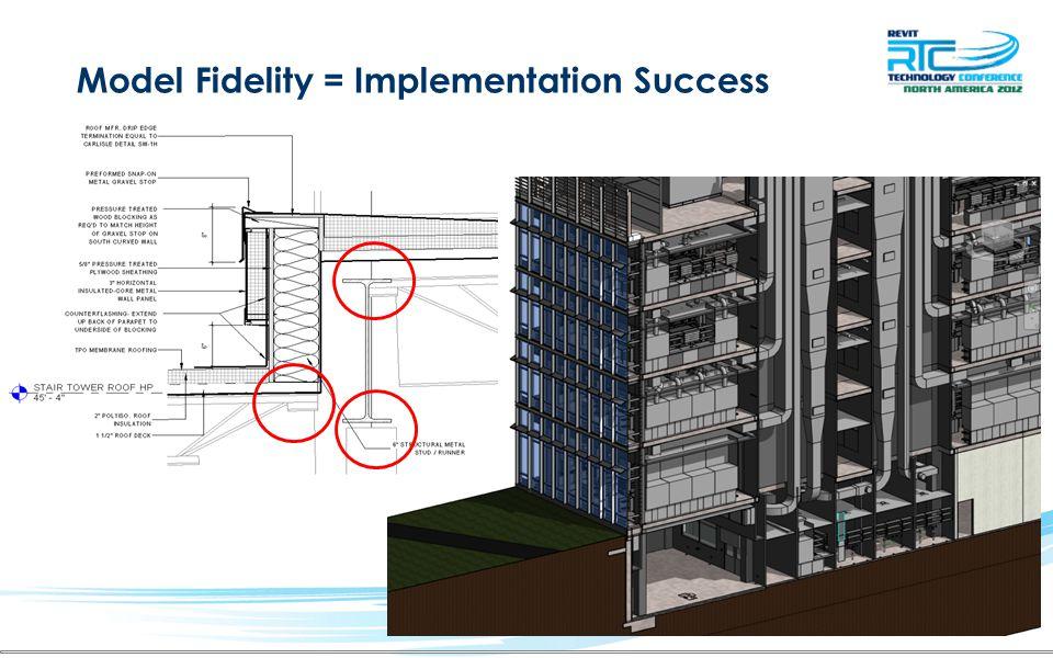 Model Fidelity = Implementation Success