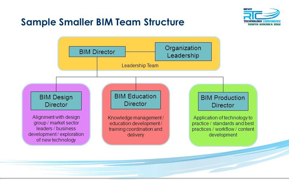 Sample Smaller BIM Team Structure BIM Director Organization Leadership BIM Production Director BIM Design Director Leadership Team Application of tech