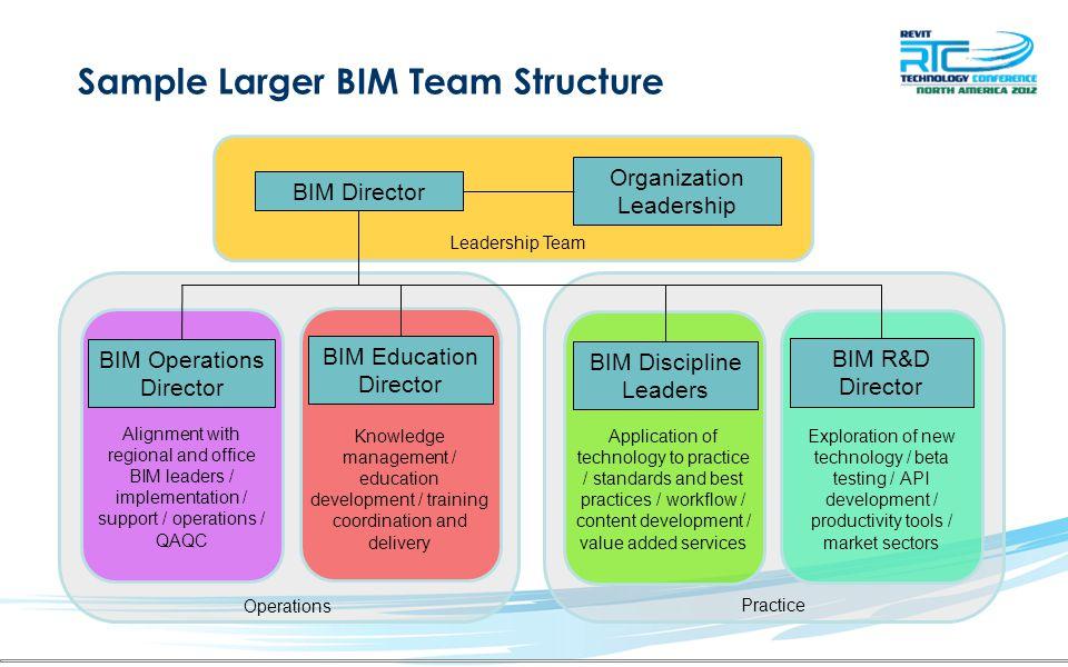 Sample Larger BIM Team Structure Practice BIM Director Organization Leadership BIM Discipline Leaders BIM Operations Director Leadership Team Applicat