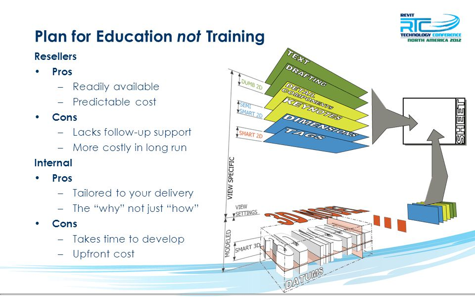 Plan for Education not Training Resellers Pros –Readily available –Predictable cost Cons –Lacks follow-up support –More costly in long run Internal Pr