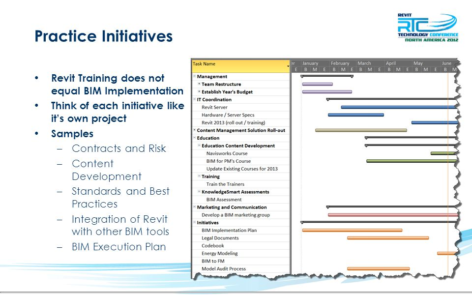 Practice Initiatives Revit Training does not equal BIM Implementation Think of each initiative like it's own project Samples –Contracts and Risk –Cont