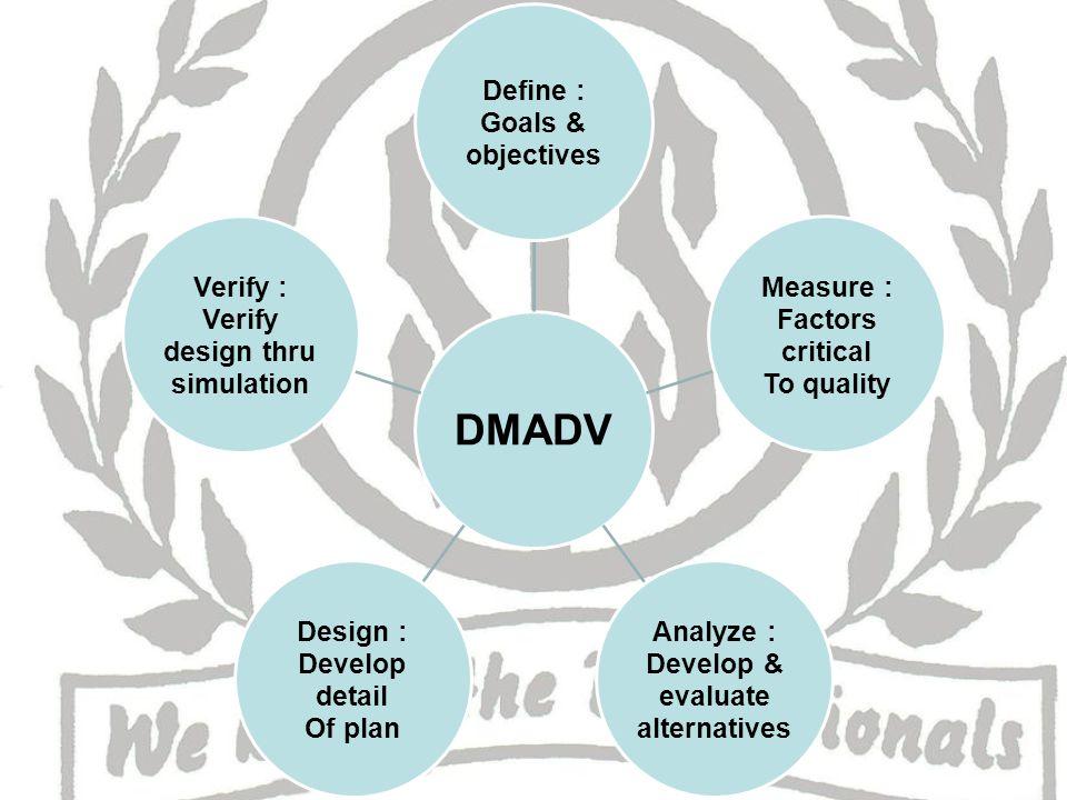DMADV Define : Goals & objectives Measure : Factors critical To quality Analyze : Develop & evaluate alternatives Design : Develop detail Of plan Verify : Verify design thru simulation