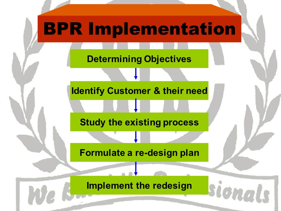 BPR Implementation Determining Objectives Identify Customer & their need Study the existing process Formulate a re-design plan Implement the redesign