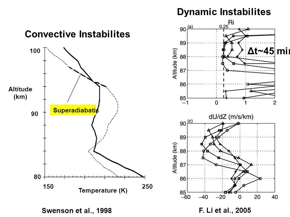 Superadiabatic 80 90 100 Altitude (km) 150250 Temperature (K) Convective Instabilites Swenson et al., 1998 Dynamic Instabilites F.