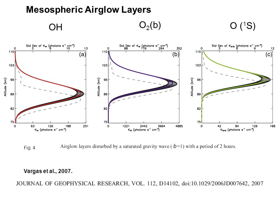 OH O 2 (b) O ( 1 S) Fig. 4 Vargas et al., 2007. Mesospheric Airglow Layers