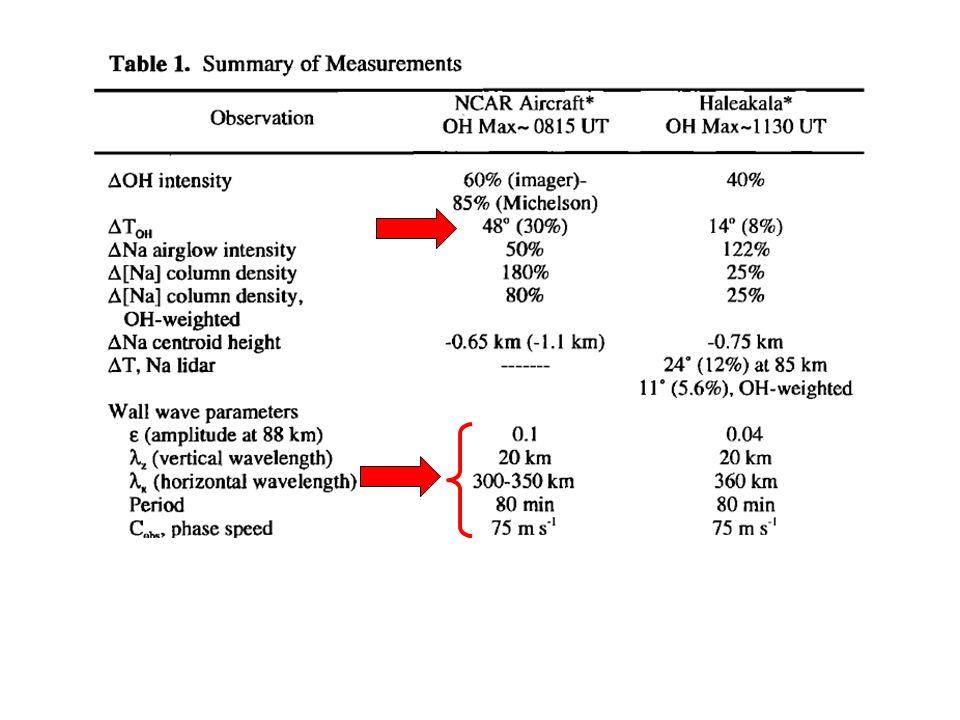 MCP data O( 1 S) OH λ x = 100 km λ z = 16 km Φ = 349 ° τ o = 132 min c o = 15 m/s (from NNW) 3 4 5 6 UT