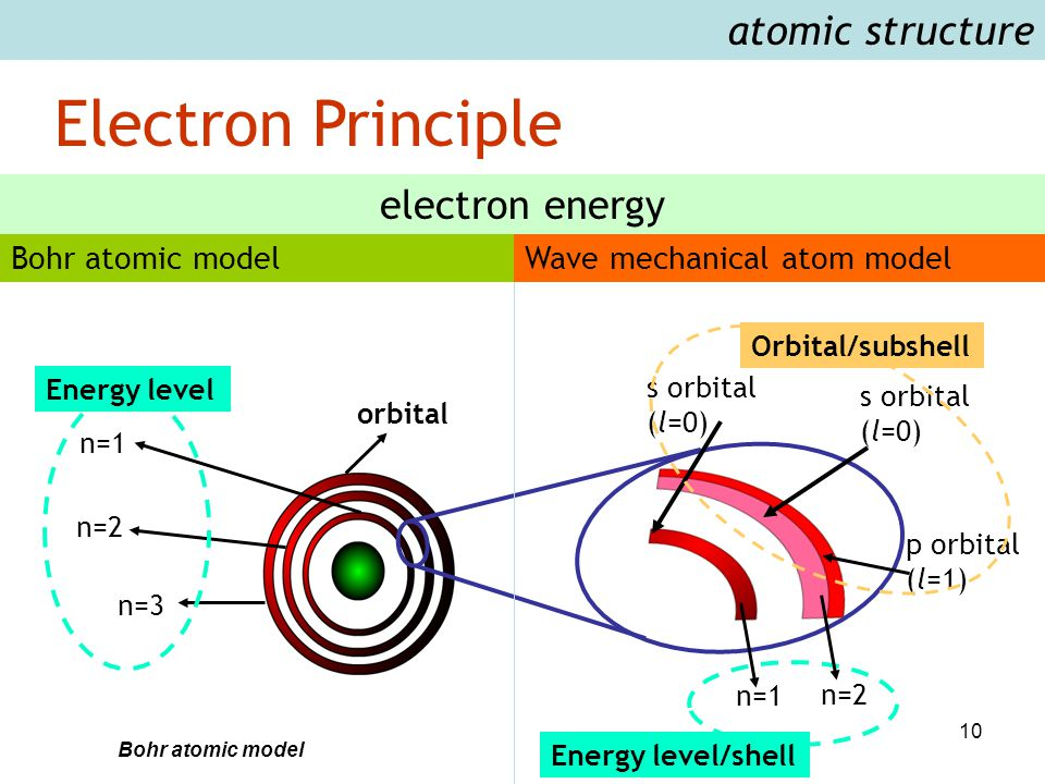 10 Electron Principle atomic structure Bohr atomic model electron energy Bohr atomic model orbital n=1 n=2 n=3 s orbital (l=0) p orbital (l=1) s orbit