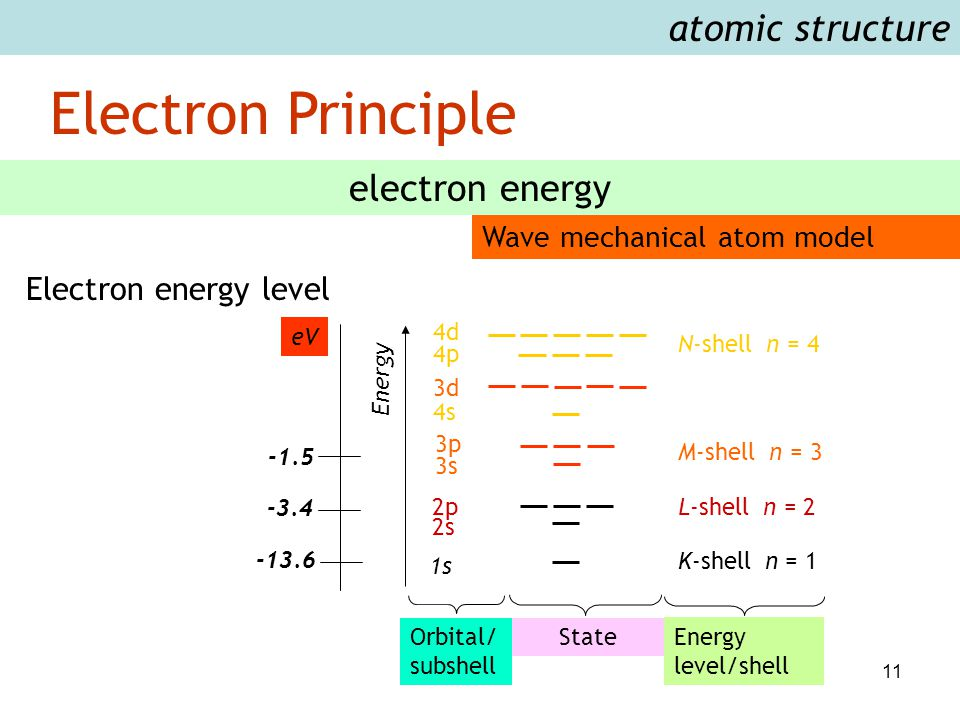 11 Electron Principle atomic structure electron energy Wave mechanical atom model -1.5 -3.4 -13.6 K-shell n = 1 L-shell n = 2 M-shell n = 3 N-shell n