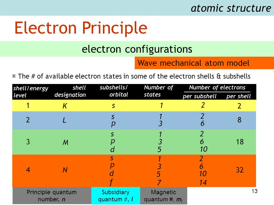 13 Electron Principle atomic structure electron configurations Wave mechanical atom model ▣ The # of available electron states in some of the electron