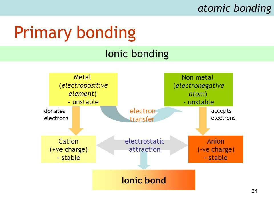 24 atomic bonding Metal (electropositive element) - unstable Non metal (electronegative atom) - unstable electron transfer Cation (+ve charge) - stabl