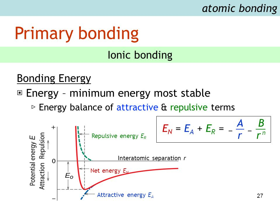 27 atomic bonding Primary bonding Ionic bonding Bonding Energy ▣ Energy – minimum energy most stable ▷ Energy balance of attractive & repulsive terms Attractive energy E A Net energy E N Repulsive energy E R Interatomic separation r r A n r B E N = E A + E R = __