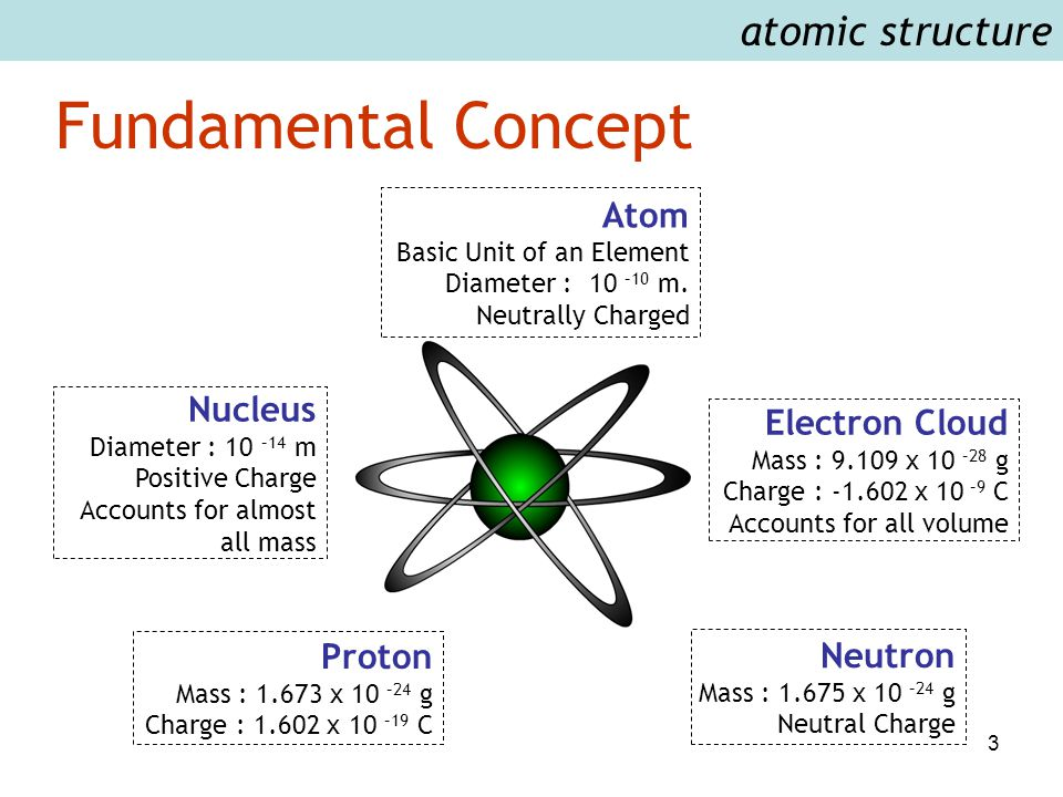 3 Fundamental Concept Atom Basic Unit of an Element Diameter : 10 –10 m.