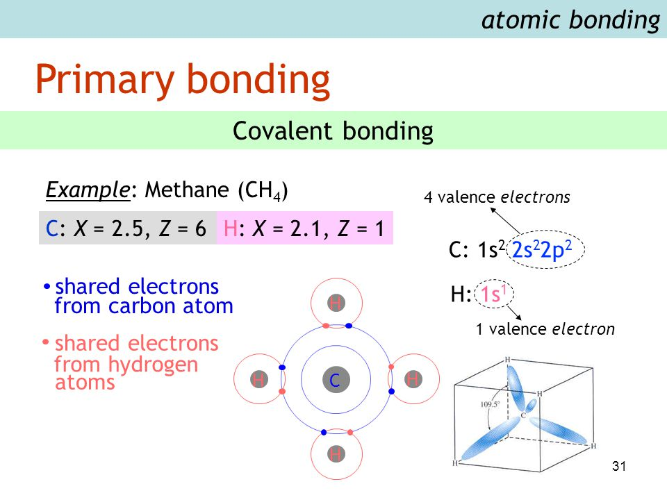 31 Primary bonding atomic bonding Covalent bonding Example: Methane (CH 4 ) C: X = 2.5, Z = 6H: X = 2.1, Z = 1 shared electrons from carbon atom share