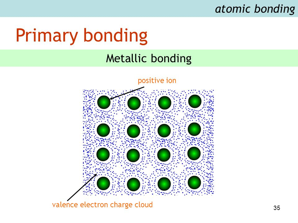 35 Primary bonding atomic bonding Metallic bonding positive ion valence electron charge cloud