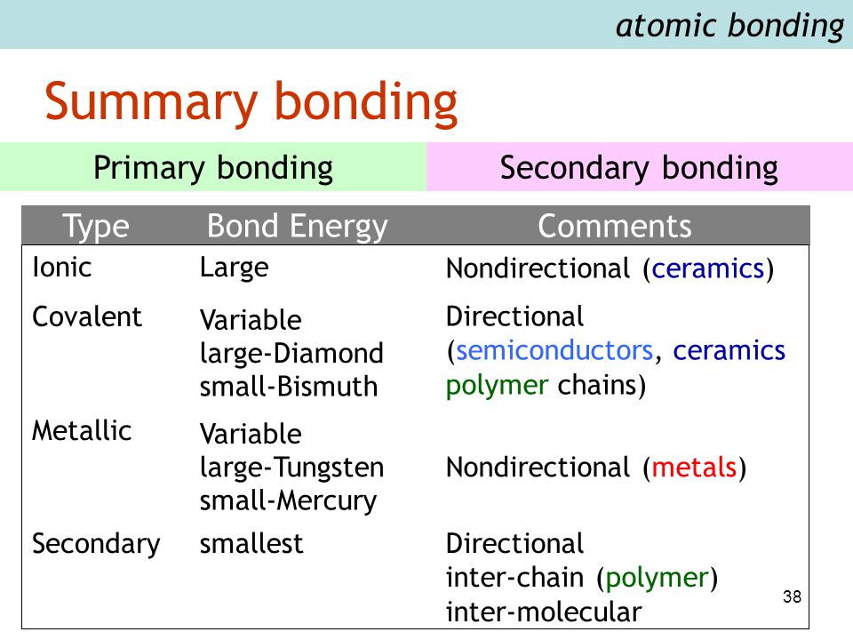 38 Summary bonding atomic bonding Primary bondingSecondary bonding Type Ionic Covalent Metallic Secondary Bond Energy Large Variable large-Diamond small-Bismuth Variable large-Tungsten small-Mercury smallest Comments Nondirectional (ceramics) Directional (semiconductors, ceramics polymer chains) Nondirectional (metals) Directional inter-chain (polymer) inter-molecular