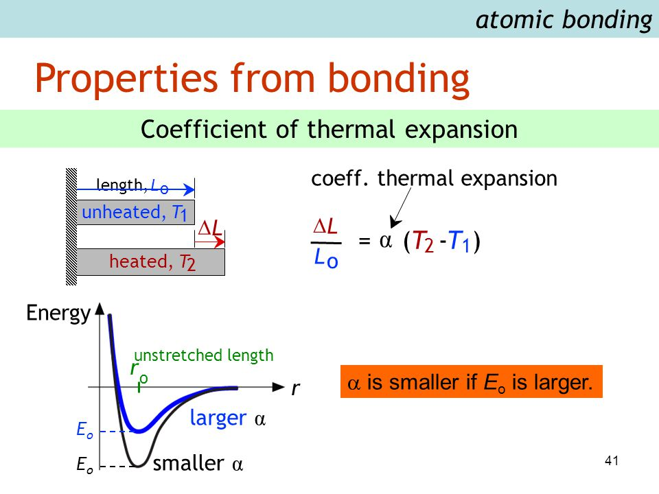 41 Properties from bonding atomic bonding Coefficient of thermal expansion = α (T 2 -T 1 )  L L o coeff. thermal expansion  L length,L o unheated, T