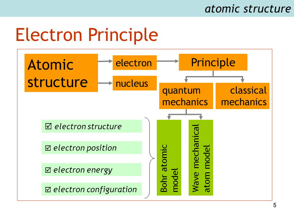 5 Electron Principle atomic structure Principle classical mechanics quantum mechanics Bohr atomic model Wave mechanical atom model  electron structur