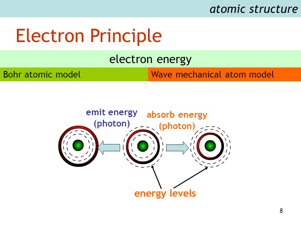 8 Electron Principle atomic structure Bohr atomic modelWave mechanical atom model electron energy emit energy (photon) absorb energy (photon) energy l