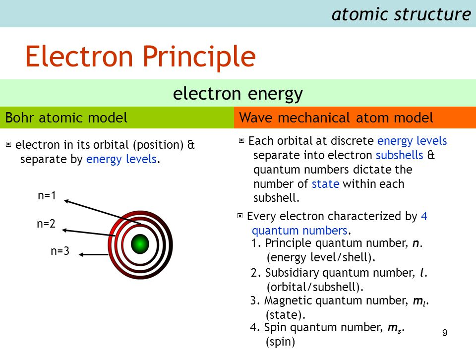 9 Electron Principle atomic structure Bohr atomic modelWave mechanical atom model electron energy n=1 n=2 n=3 ▣ electron in its orbital (position) & s