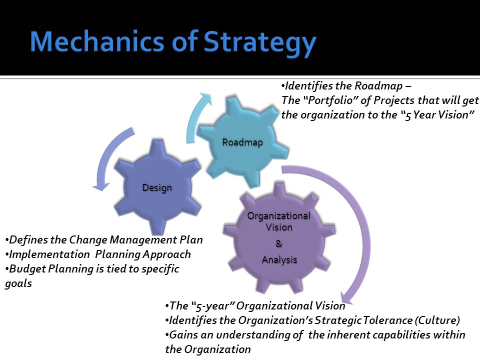 Organizational Vision & Analysis Analysis Design Roadmap The 5-year Organizational Vision Identifies the Organization's Strategic Tolerance (Culture) Gains an understanding of the inherent capabilities within the Organization Defines the Change Management Plan Implementation Planning Approach Budget Planning is tied to specific goals Identifies the Roadmap – The Portfolio of Projects that will get the organization to the 5 Year Vision