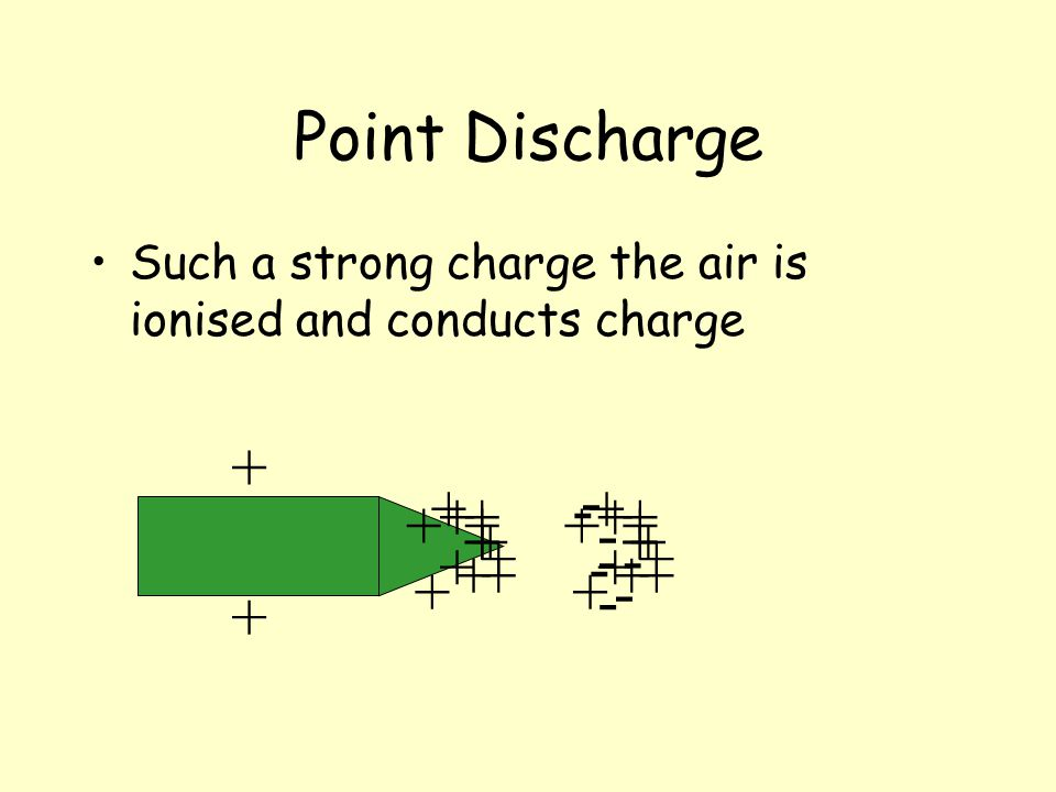 Point Discharge Such a strong charge the air is ionised and conducts charge + + + + + + + ++ + + + + - - + + + - - - - - - + + + + + + ++ + + ++ + +