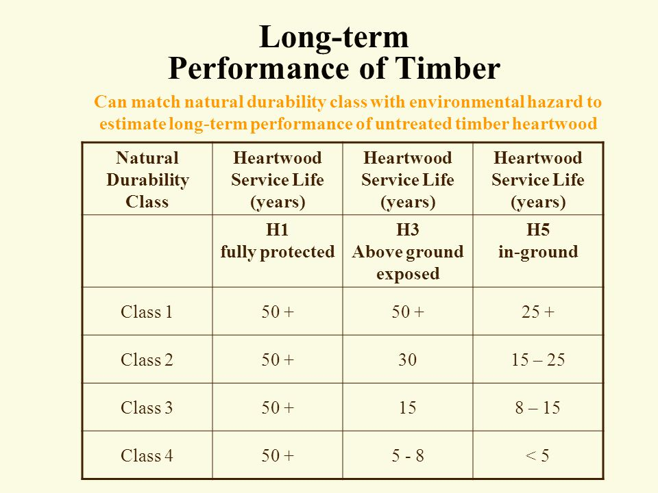 Long-term Performance of Timber Can match natural durability class with environmental hazard to estimate long-term performance of untreated timber heartwood Natural Durability Class Heartwood Service Life (years) H1 fully protected H3 Above ground exposed H5 in-ground Class 150 + 25 + Class 250 +3015 – 25 Class 350 +158 – 15 Class 450 +5 - 8< 5