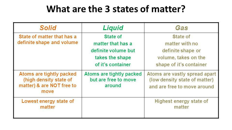 What are the 3 states of matter? SolidLiquidGas State of matter that has a definite shape and volume State of matter that has a definite volume but ta