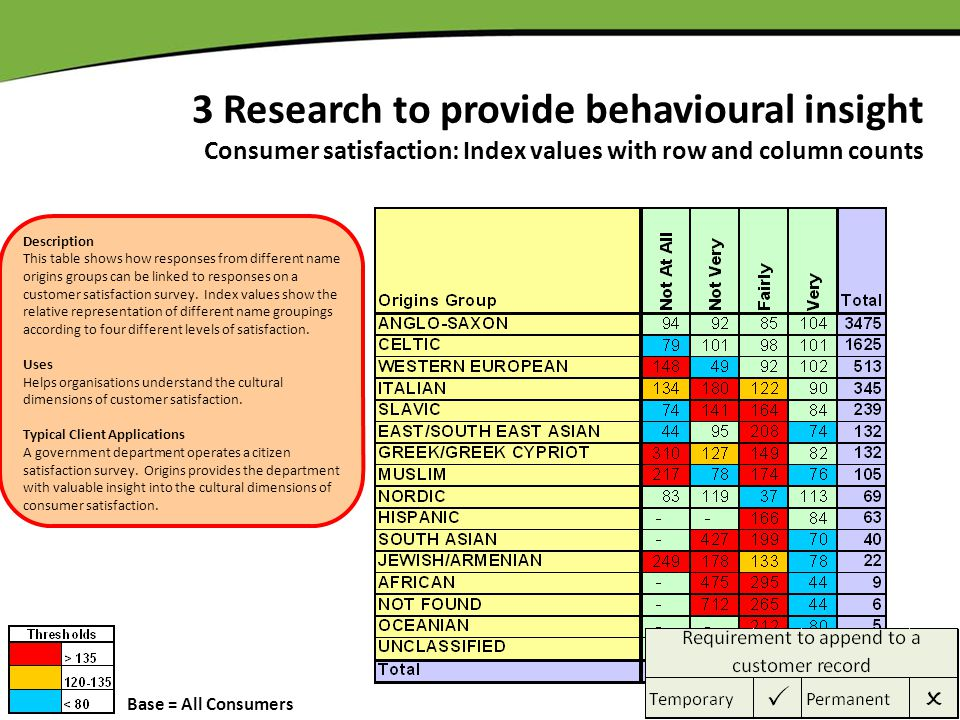 3 Research to provide behavioural insight Consumer satisfaction: Index values with row and column counts Base = All Consumers Description This table s