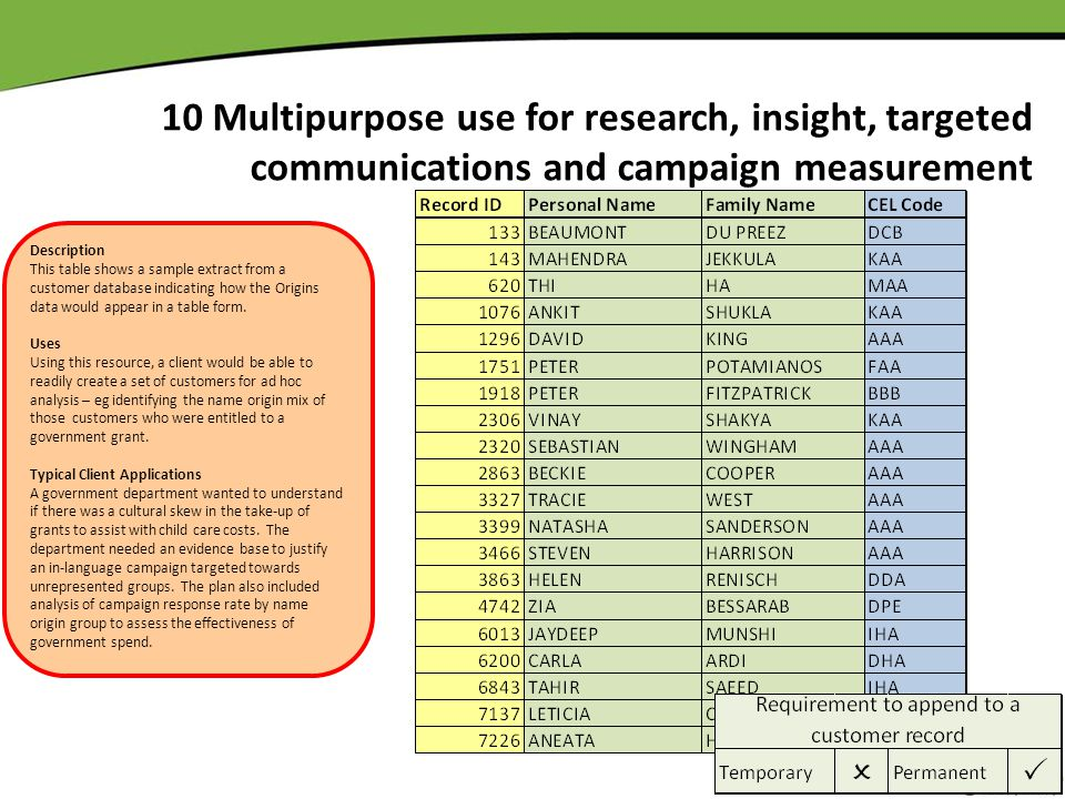 10 Multipurpose use for research, insight, targeted communications and campaign measurement Description This table shows a sample extract from a custo