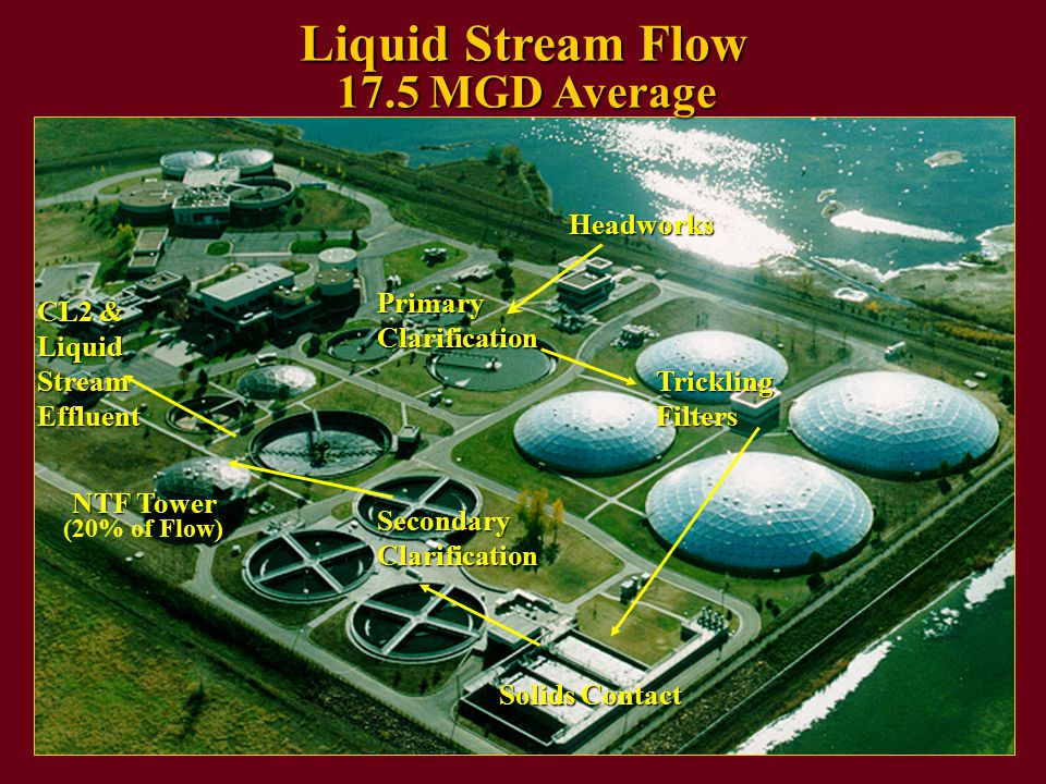 Liquid Stream Flow Headworks Trickling Filters Solids Contact Secondary Clarification Primary Clarification CL2 & Liquid Stream Effluent 17.5 MGD Average NTF Tower (20% of Flow)