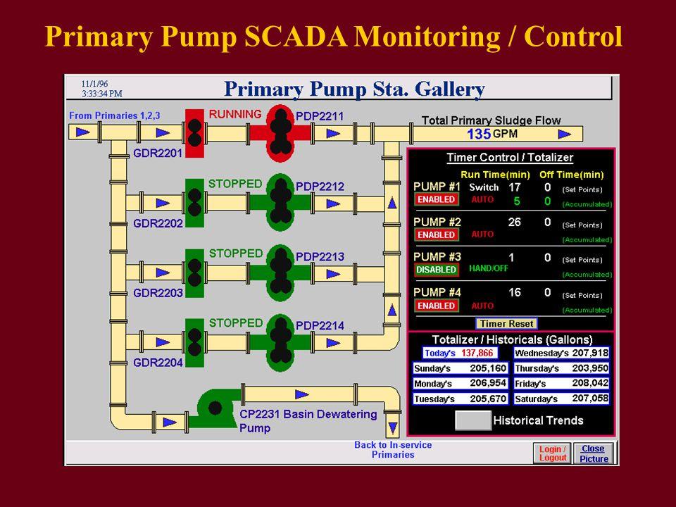 Primary Pump SCADA Monitoring / Control