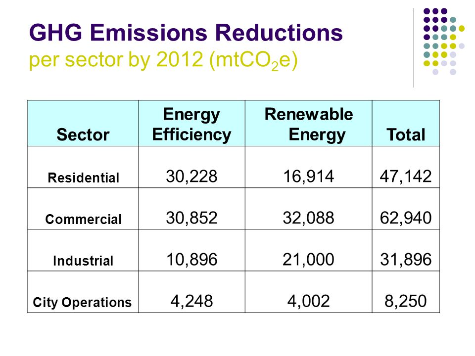 GHG Emissions Reductions per sector by 2012 (mtCO 2 e) Sector Energy Efficiency Renewable EnergyTotal Residential 30,22816,91447,142 Commercial 30,85232,08862,940 Industrial 10,89621,00031,896 City Operations 4,2484,0028,250
